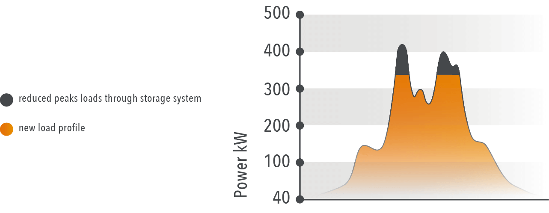 Einsparung von Energiekosten