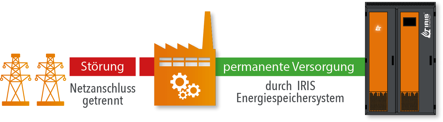 Die Energiewende kann nur mit intelligenten Speichermedien gelingen.